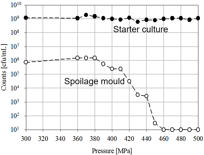 (Figure 1. Inactivation of spoilage mold and starter culture by means of HPP in a dairy product, according to the Fonterra Co-operative Group Ltd. patent, 2010)