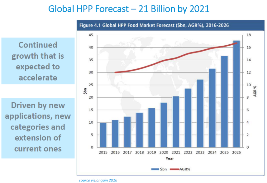 Beverage Industry Trends 2020.Beverage Products Consolidates As The Fastest Growing Hpp