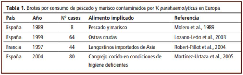 Tabla 1. Principales brotes acontecidos en Europa por V. parahaemolyticus. Fuente: Agencia Española de Seguridad Alimentaria y Nutrición (AESAN)