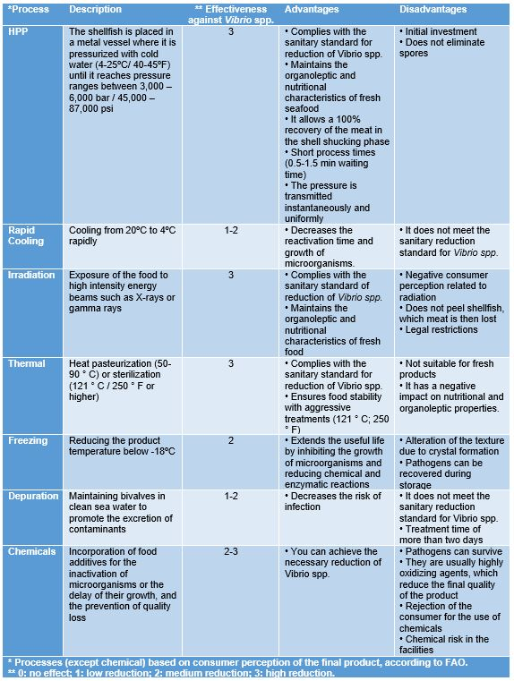 Table 4. Food processing treatment technologies to reduce the presence of Vibrio spp. in mollusks