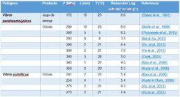 Tabla 3. Inactivación de Vibrio spp. en moluscos bivalvos.
