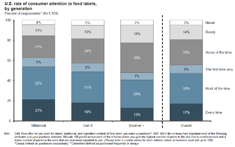 Figure 1. US rate of consumer attention to food labels by generation. Source: L.E.K consulting