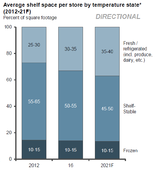 Figure 2. Average shelf space per store by temperature state (2012 -21F). Source: L.E.K consulting