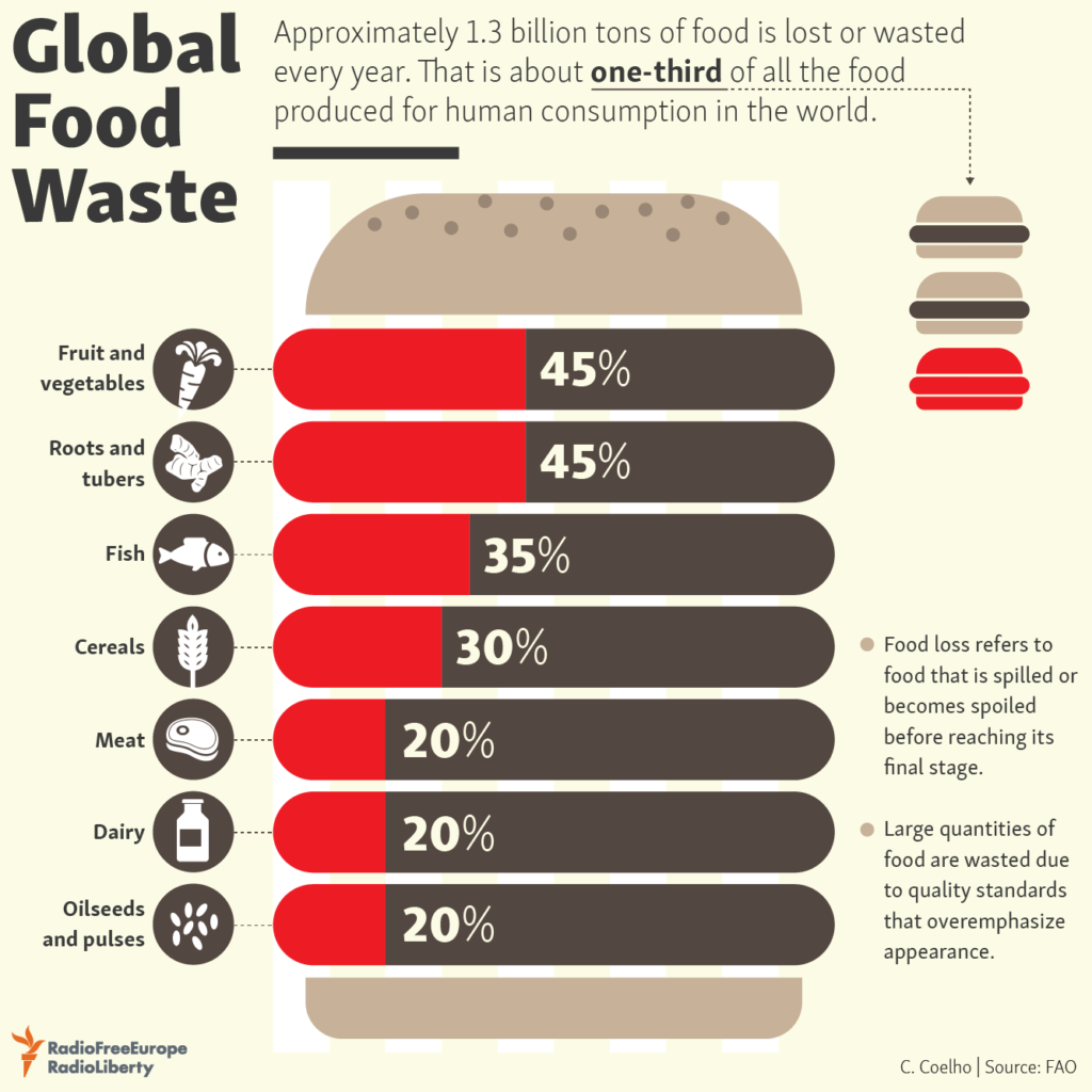 Global food waste by products.