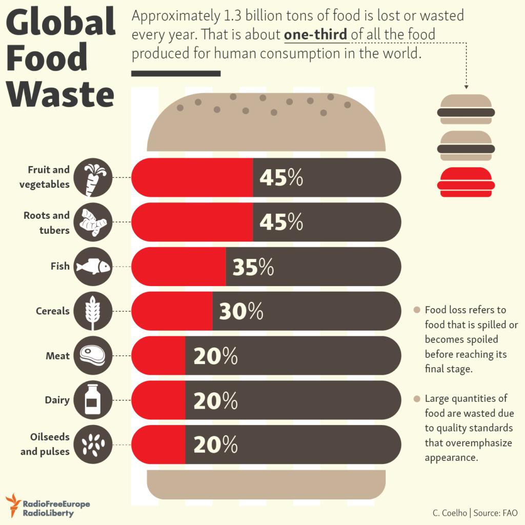 Distribución de los desperdicios alimentarios mundiales por tipo de producto.