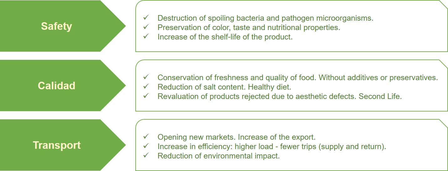 Contribution of HPP to the reduction of food waste.