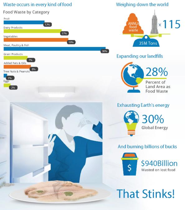 Cada año en EE.UU. se desperdician unos 35 millones de toneladas de alimentos, lo que equivale al peso de unos 100 Empire State Buildings.