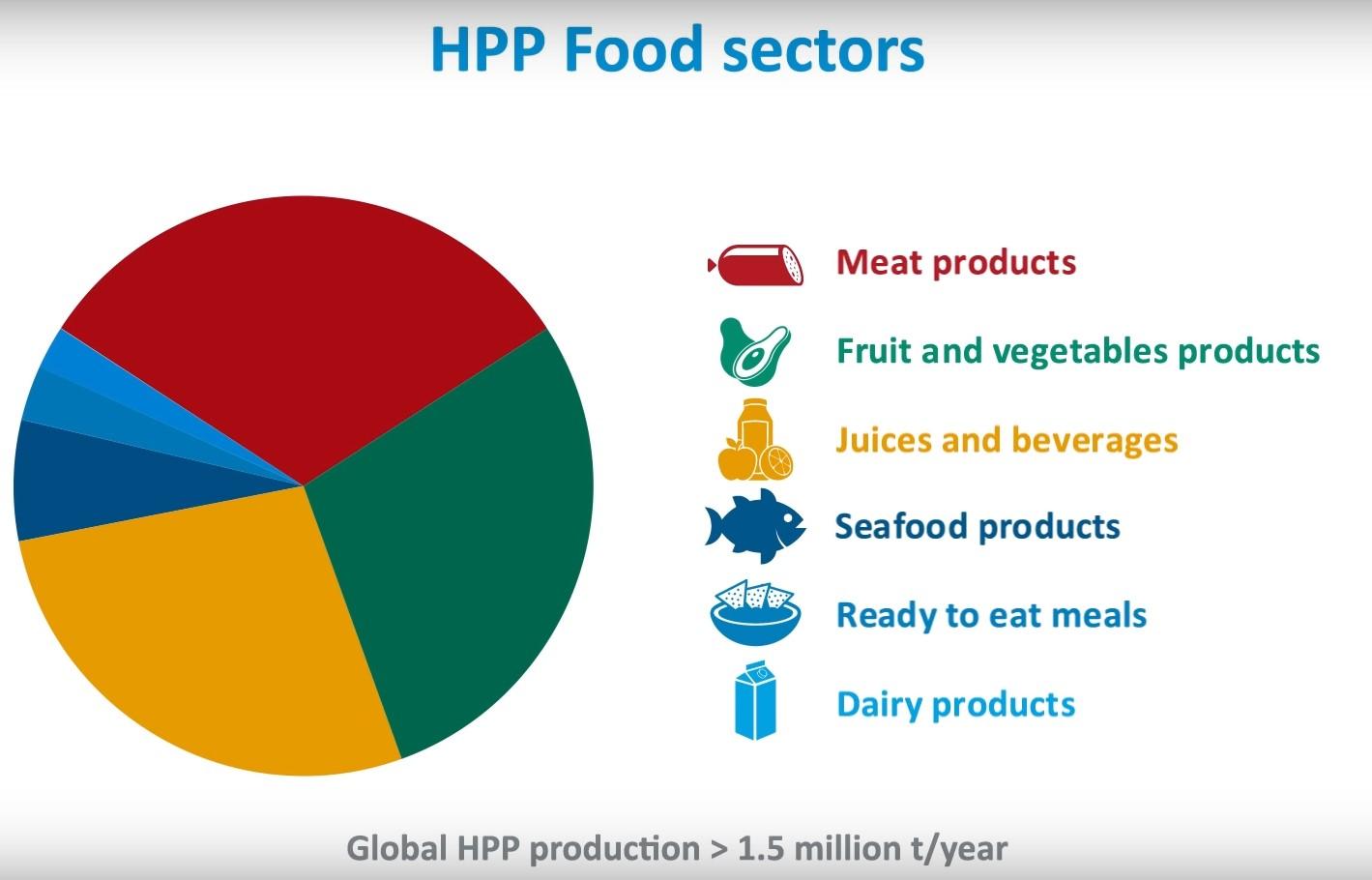 Distribución por sectores de productos HPP
