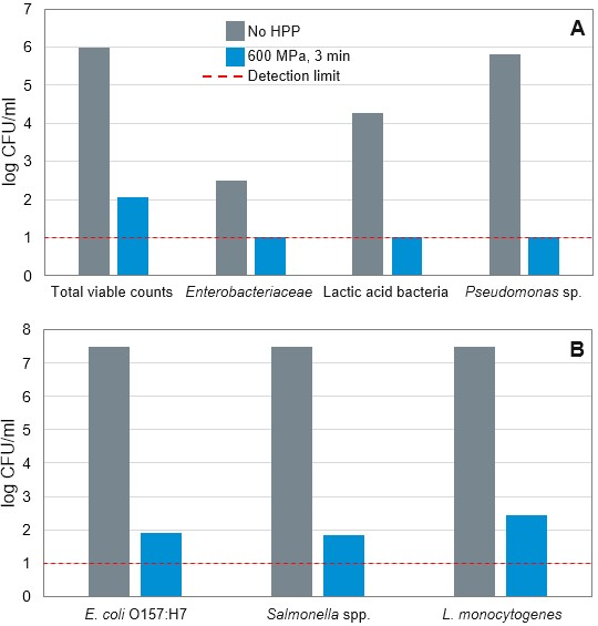 Figure 3. Spoilage microorganisms (A) and pathogen (B) inactivation in raw cow milk after HPP (Stratakos et al. 2019)