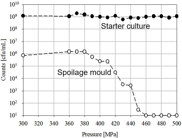 Figure 4. Inactivation of spoilage mold and starter culture in yogurt with increasing pressure. Source: Fonterra Co-operative Group, Ltd.