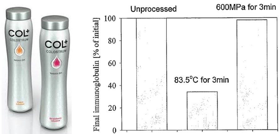 Figure 5. HPP colostrum developed by New Image Group in collaboration with Fonterra (left) and claimed immunoglobulin retention compared with heat pasteurization (right)
