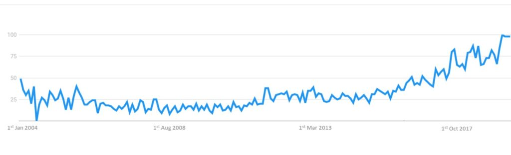 "Popularity of research terms ""Plant-based"" between 1st January 2004 and 1st May 2019. Popularity score ranges from 0 to 100, being 100 the maximum popularity of the research term. Source: Google Trends"
