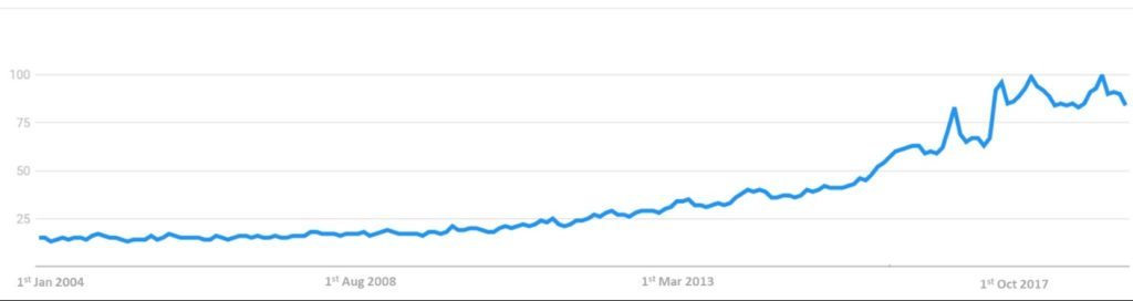 "Popularity of research terms ""Vegan"" between 1st January 2004 and 1st May 2019. Popularity score ranges from 0 to 100, being 100 the maximum popularity of the research term. Source: Google Trends"