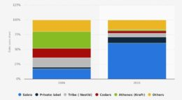 Cuota de mercado de humus en Estados Unidos en 2006 y 2017, por marca. Fuente: Brandon Gaille