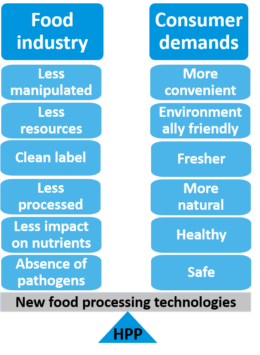 Figure 1. High Pressure Processing (HPP) meets current consumer expectations
