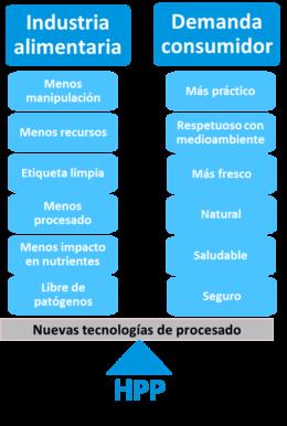Figura 1. La tecnología HPP cumple con las demandas del consumidor actual