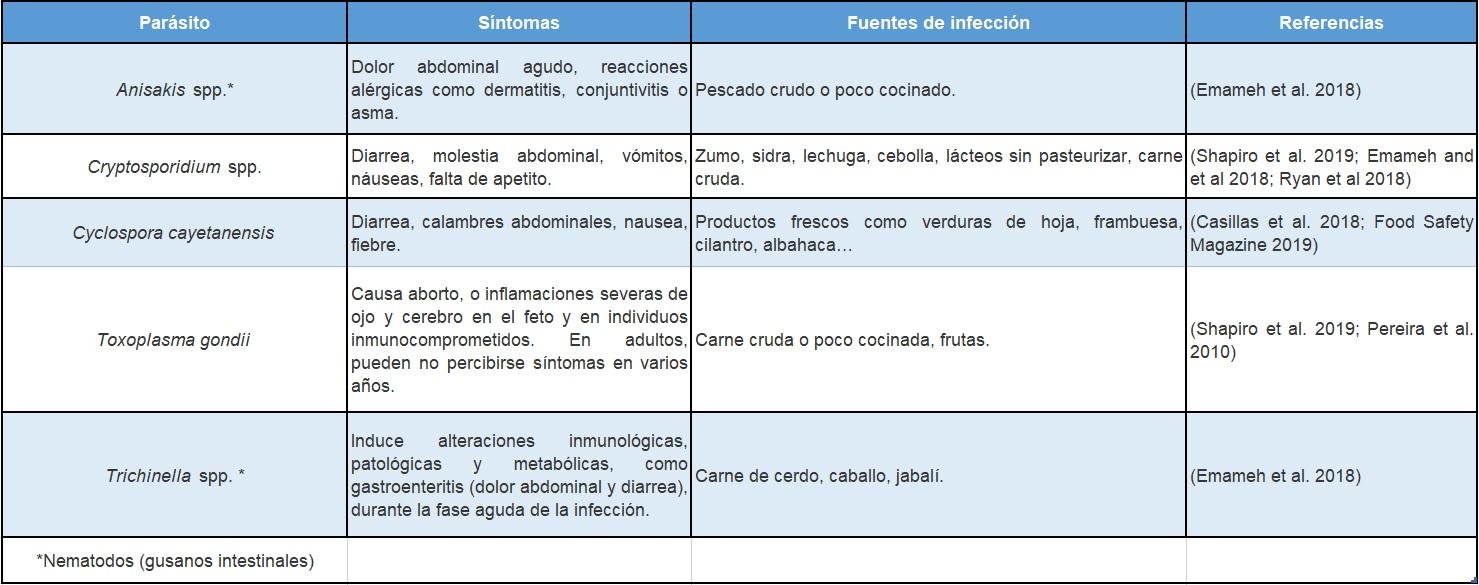 tabla de parásitos intestinales