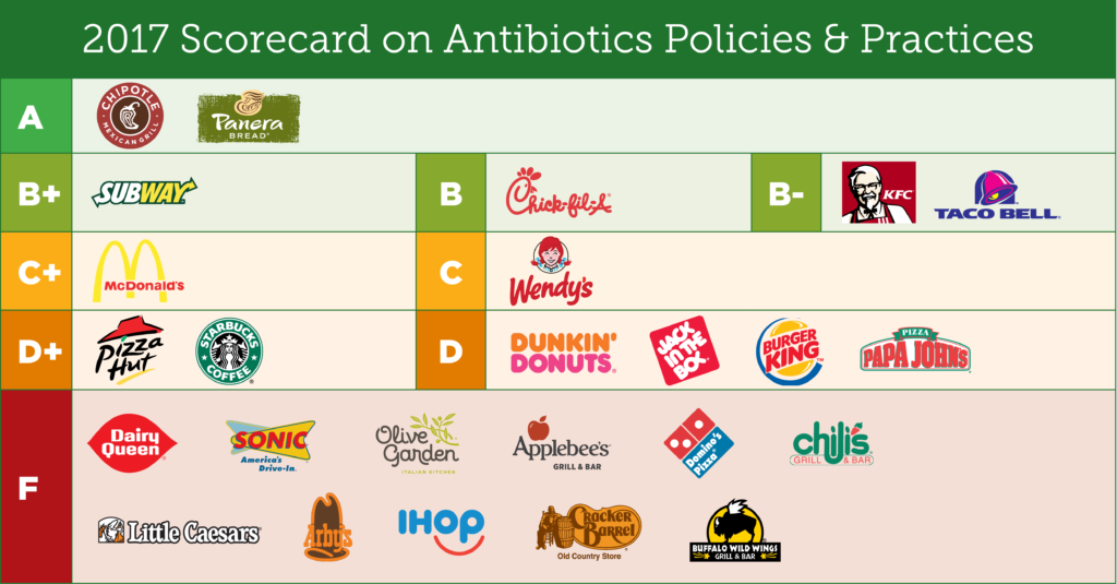 2017 Scorecard on Antibiotics Policies and practicies in the main Food service Industries