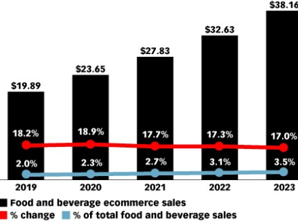 "Fig.1 US Food and Beverage E-commerce Sales (2019-2023). Source: eMarketer, ""Grocery Ecommerce 2019"""