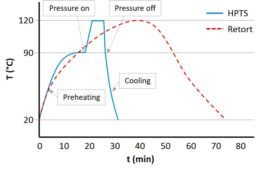 Figure 3. Temperature profiles in traditional retort (red) and HPTS (blue) processes. Steps during pressurization are indicated (adapted from Barbosa-Cánovas et al., 2014)