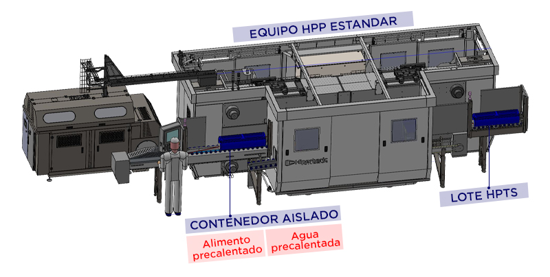 Figura 4. Proceso HPTS con contenedores aislados y un equipo HPP convencional