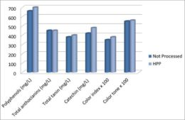 Contenido de polifenoles y parámetros de color en zumo de uvas negras HPP (600 MPa, 7 min) y de control (Moreno et al., 2013).