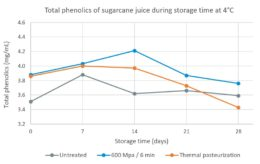 Figure 2: Total phenolic content present in untreated, high pressure processed and thermal pasteurized sugarcane juice, during storage time at 4°C. Adapted from Huan et al. 2015.