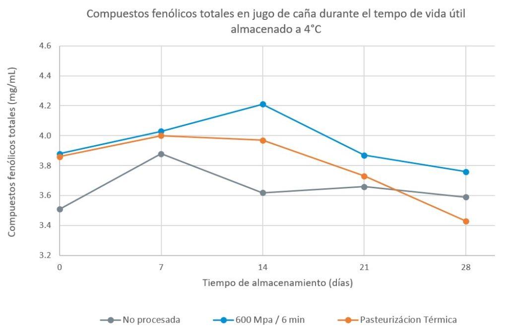 Figura 2. Contenido de fenólicos totales presente en juga de caña sin tratar, procesado por HPP y procesado térmicamente, durante su almacenamiento en refrigeración a 4ºC. Adaptado de Huan et al. 2015